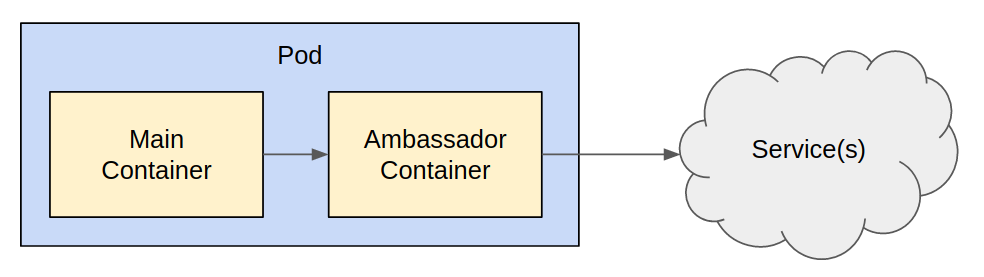A pod that's built of 2 containers: main and ambassador. The ambassador container contacts services on behalf of the main container