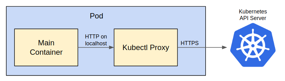 The main container contacts the kubectl proxy via HTTP on localhost, and the kubectl proxy then communicates with the API server using HTTPS