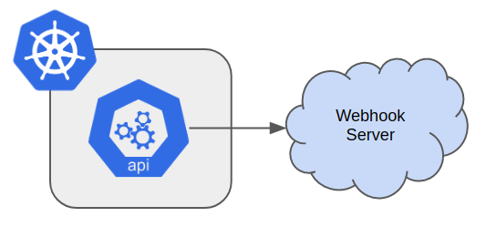 Configure And Implement A Kubernetes Audits Webhook