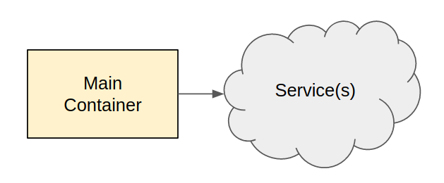 A single container accessing a service directly